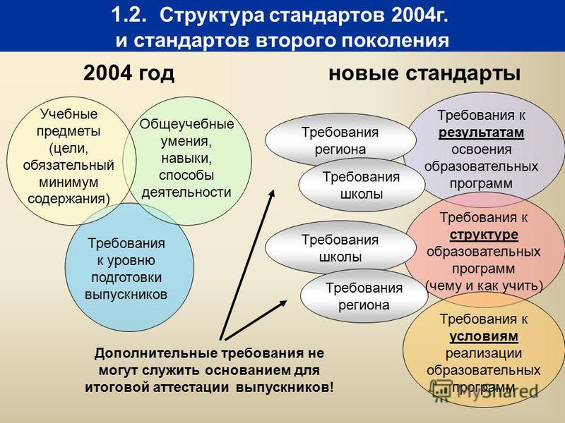 1.2. Структура стандартов 2004 г. и стандартов второго поколения 2004 год Учебные предметы (цели, обязательный минимум содержания) Общеучебные умения, навыки, способы деятельности Требования к уровню подготовки выпускников Требования региона Требован