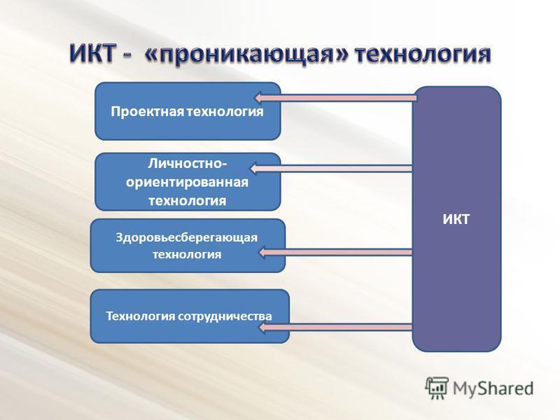 Проектная технология Личностно- ориентированная технология Здоровьесберегающая технология ИКТ Технология сотрудничества