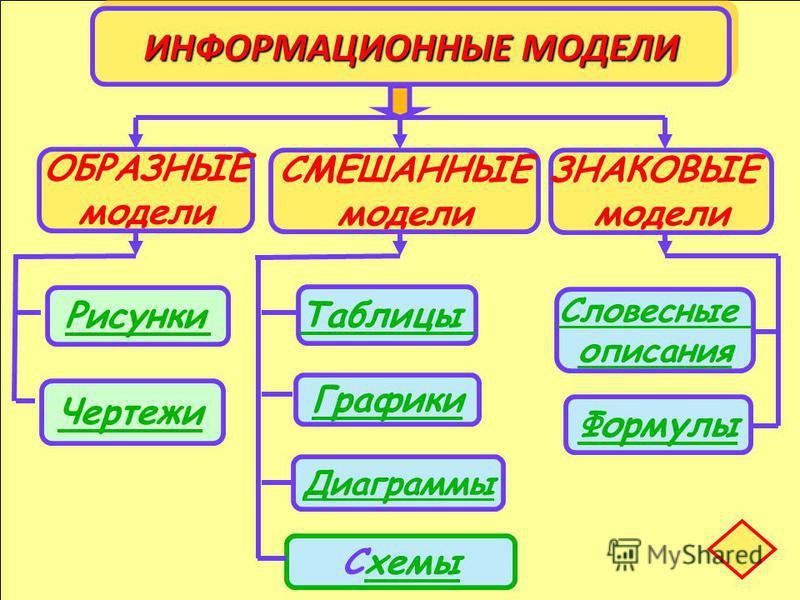 Рисунки Чертежи Схемыхемы Диаграммы Графики Таблицы Словесные описания Формулы ИНФОРМАЦИОННЫЕ МОДЕЛИ ОБРАЗНЫЕ модели ЗНАКОВЫЕ модели СМЕШАННЫЕ модели