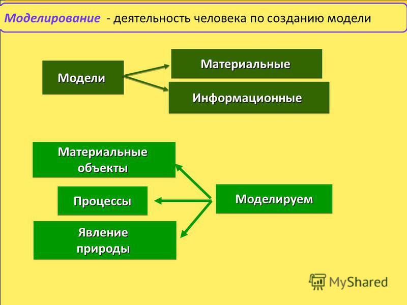 Моделирование - деятельность человека по созданию модели Материальные Материальные Информационные Информационные Модели Модели Материальныеобъекты Материальныеобъекты Явлениеприроды Явлениеприроды Процессы Процессы Моделируем Моделируем