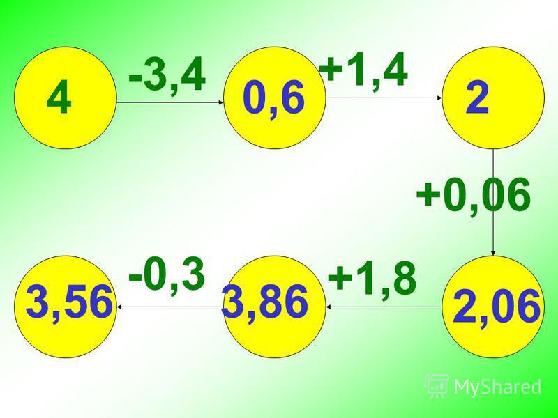 +1,4 4 -3,4 +1,8 +0,06 -0,3 3,56 0,6 2 2,06 3,86