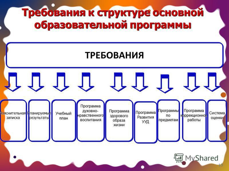 13 Требования к структуре основной образовательной программы ТРЕБОВАНИЯ Планируемыерезультаты ПрограммаздоровогообразажизниУчебныйплан Программа РазвитияУУД Программадуховно-нравственного воспитания ПрограммыпопредметамПрограммакоррекционнойработы Си