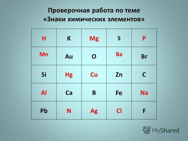 Проверочная работа по теме «Знаки химических элементов» HKMg S P Mn AuO Ba Br SiHgCuZnC AlCaB Fe Na PbNAgClF