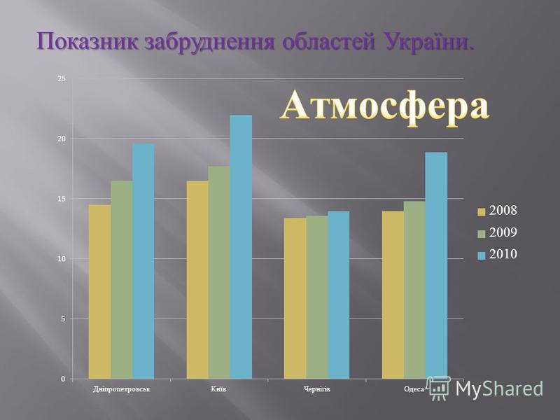 Показник забруднення областей України.