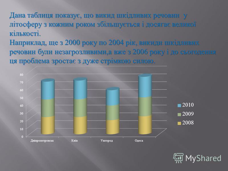 Дана таблиця показує, що викид шкідливих речовин у літосферу з кожним роком збільшується і досягає великої кількості. Наприклад, ще з 2000 року по 2004 рік, викиди шкідливих речовин були незагрозливими, а вже з 2006 року і до сьогодення ця проблема з
