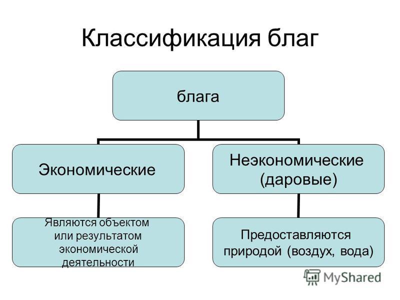 Классификация благ блага Экономические Являются объектом или результатом экономической деятельности Неэкономические (даровые) Предоставляются природой (воздух, вода)