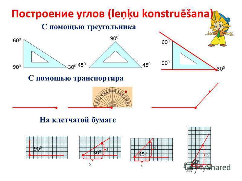 Построение углов (leņķu konstruēšana) С помощью треугольника С помощью транспортира 90 0 60 0 30 0 45 0 90 0 60 0 30 0 На клетчатой бумаге 90 0 5 3 30 0 4 4 45 0 3 5 60 0