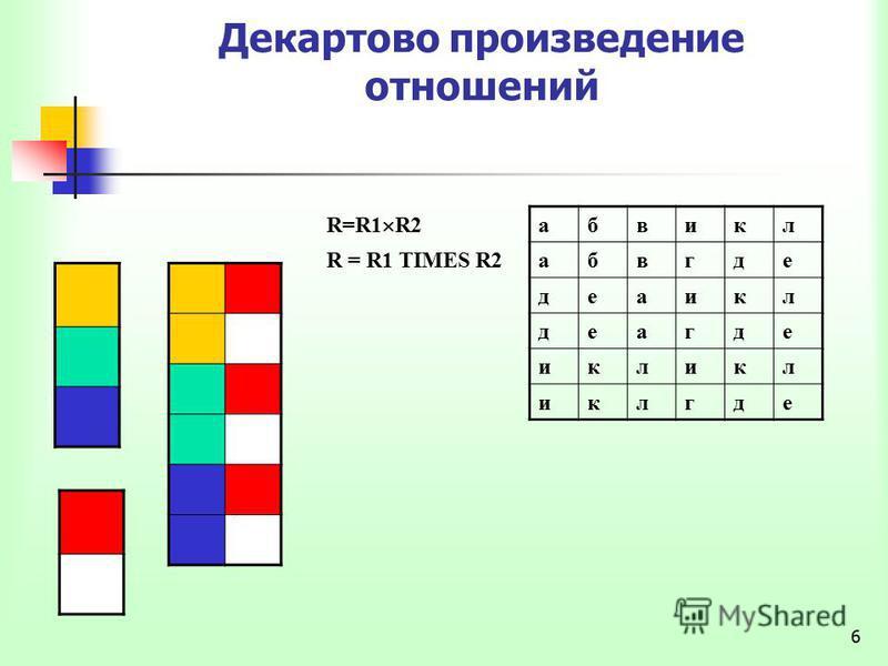 6 Декартово произведение отношений R=R1 R2 абвигл R = R1 TIMES R2 абвгде делаигл делагде клик иглгде