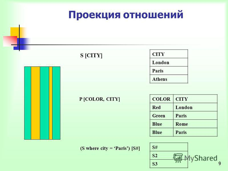 9 Проекция отношений CITY London Paris Athens S [CITY] COLORCITY RedLondon GreenParis BlueRome BlueParis P [COLOR, CITY] S# S2 S3 (S where city = Paris) [S#]