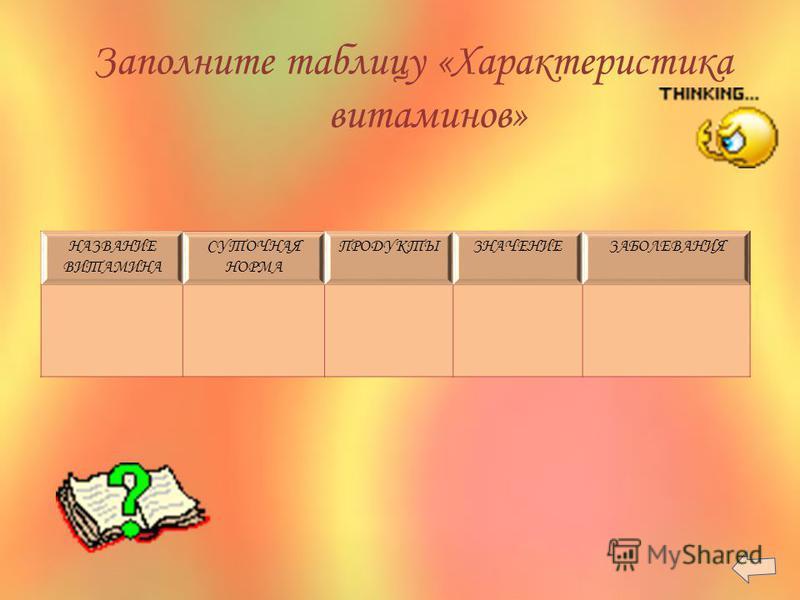 Заполните таблицу «Характеристика витаминов» НАЗВАНИЕ ВИТАМИНА СУТОЧНАЯ НОРМА ПРОДУКТЫЗНАЧЕНИЕЗАБОЛЕВАНИЯ