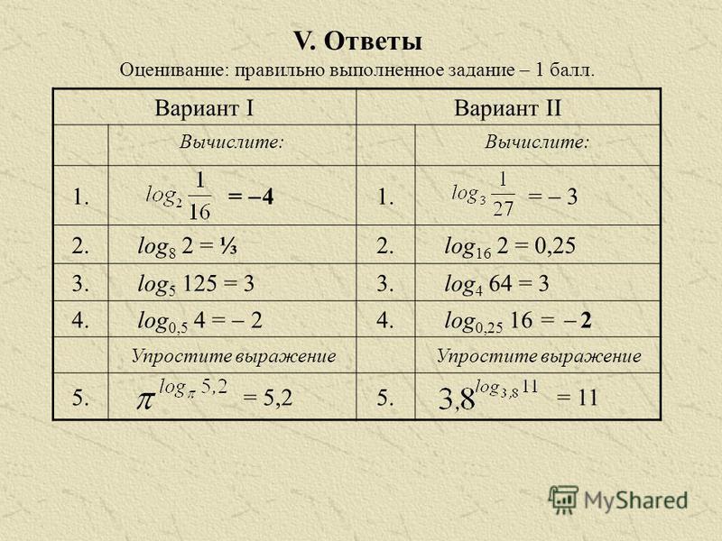 V. Ответы Оценивание: правильно выполненное задание – 1 балл. Вариант IВариант II Вычислите: 1. = 4 1. = 3 2. log 8 2 = 2. log 16 2 = 0,25 3. log 5 125 = 33. log 4 64 = 3 4. log 0,5 4 = 2 4. log 0,25 16 = 2 Упростите выражение 5.= 5,25.= 11