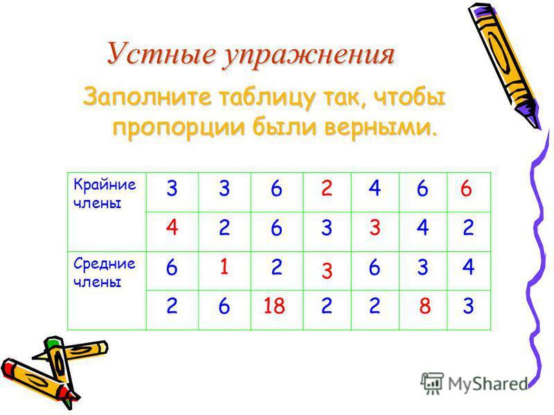 Устные упражнения Заполните таблицу так, чтобы пропорции были верными. Крайние члены 33646 26342 Средние члены 62634 26223 4 1 18 2 3 3 8 6