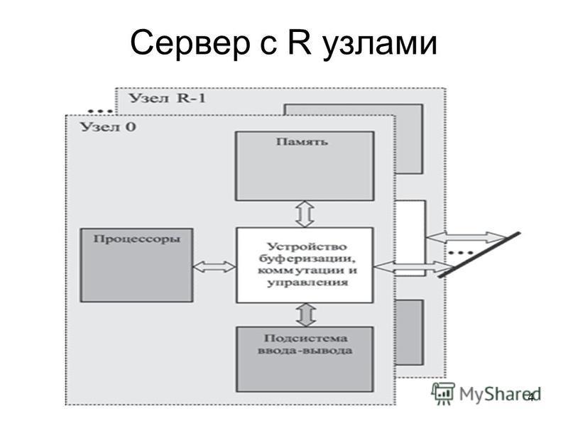 4 Сервер с R узлами