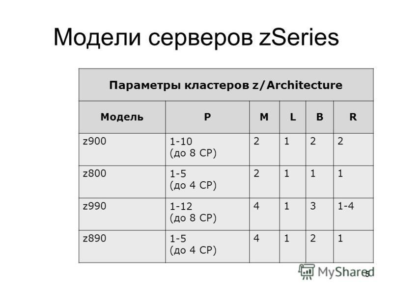 5 Модели серверов zSeries Параметры кластеров z/Architecture МодельPMLBR z9001-10 (до 8 СP) 2122 z8001-5 (до 4 СP) 2111 z9901-12 (до 8 СP) 4131-4 z8901-5 (до 4 СP) 4121