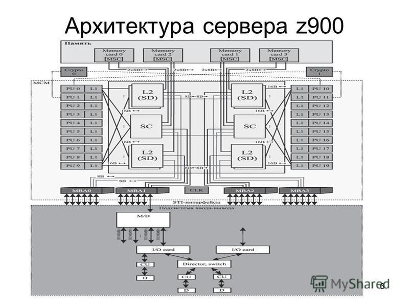 6 Архитектура сервера z900