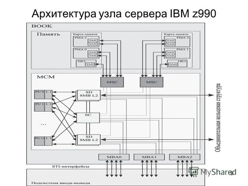 9 Архитектура узла сервера IBM z990