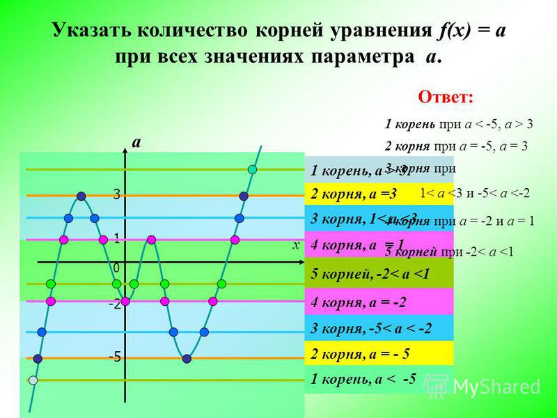 Указать количество корней уравнения f(x) = а при всех значениях параметра а. 1 х а -2 -5 3 1 корень, а < -5 2 корня, а = - 5 3 корня, -5< a < -2 4 корня, а = -2 5 корней, -2< a <1 4 корня, а = 1 3 корня, 1< a <3 2 корня, а =3 1 корень, а > 3 Ответ: 1