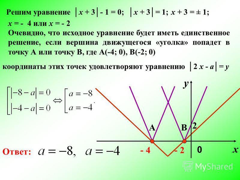 Очевидно, что исходное уравнение будет иметь единственное решение, если вершина движущегося «уголка» попадет в точку А или точку В, где А(-4; 0), В(-2; 0) координаты этих точек удовлетворяют уравнению 2 х - а= у Ответ: В 2 х у - 2- 4 0 А Решим уравне