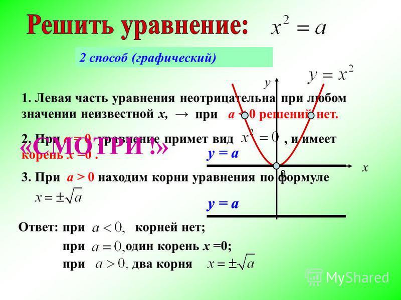 2. При а = 0 уравнение примет вид, и имеет корень х =0. 3. При a > 0 находим корни уравнения по формуле Ответ: при корней нет; при один корень х =0; при два корня 1. Левая часть уравнения неотрицательна при любом значении неизвестной х, при a < 0 реш
