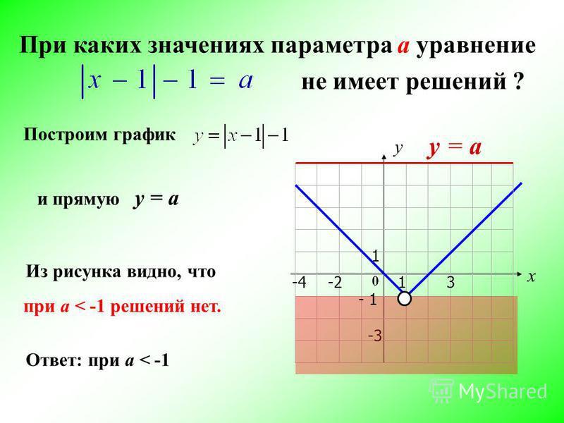 При каких значениях параметра а уравнение не имеет решений ? х у 13-4 1 -3 -2 Построим график Из рисунка видно, что и прямую у = а при a < -1 решений нет. у = а Ответ: при a < -1 0 - 1