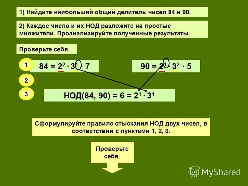 1) Найдите наибольший общий делитель чисел 84 и 90. 2) Каждое число и их НОД разложите на простые множители. Проанализируйте полученные результаты. Проверьте себя. 84 = 2 2 · 3 1 · 790 = 2 1 · 3 2 · 5 НОД(84, 90) = 6 = 2 1 · 3 1 Сформулируйте правило