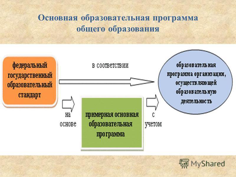 Основная образовательная программа общего образования