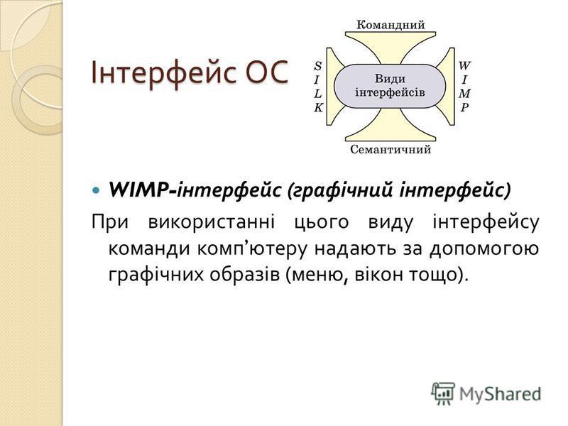 Інтерфейс ОС WIMP- інтерфейс ( графічний інтерфейс ) При використанні цього виду інтерфейсу команди комп ютеру надають за допомогою графічних образів ( меню, вікон тощо ).