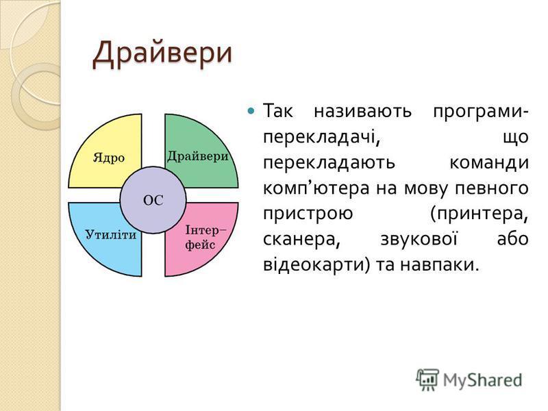 Драйвери Так називають програми - перекладачі, що перекладають команди комп ютера на мову певного пристрою ( принтера, сканера, звукової або відеокарти ) та навпаки.