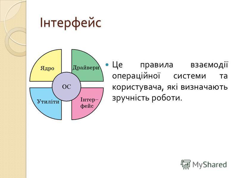 Інтерфейс Це правила взаємодії операційної системи та користувача, які визначають зручність роботи.