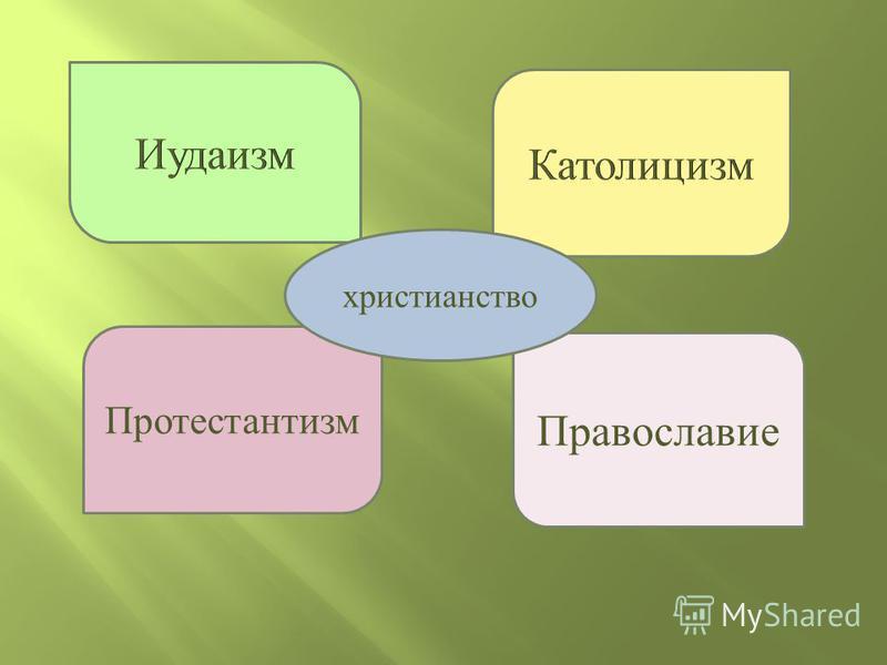 Православие Протестантизм христианство