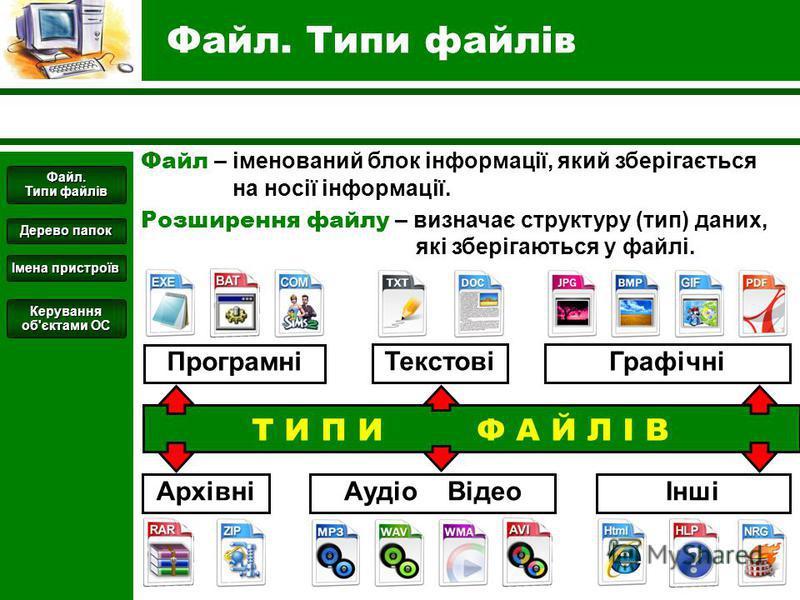 Файл. Типи файлів Файл – іменований блок інформації, який зберігається на носії інформації. Розширення файлу – визначає структуру (тип) даних, які зберігаються у файлі. Т И П И Ф А Й Л І В Текстові АрхівніАудіо Відео Графічні Програмні Інші Файл. Тип