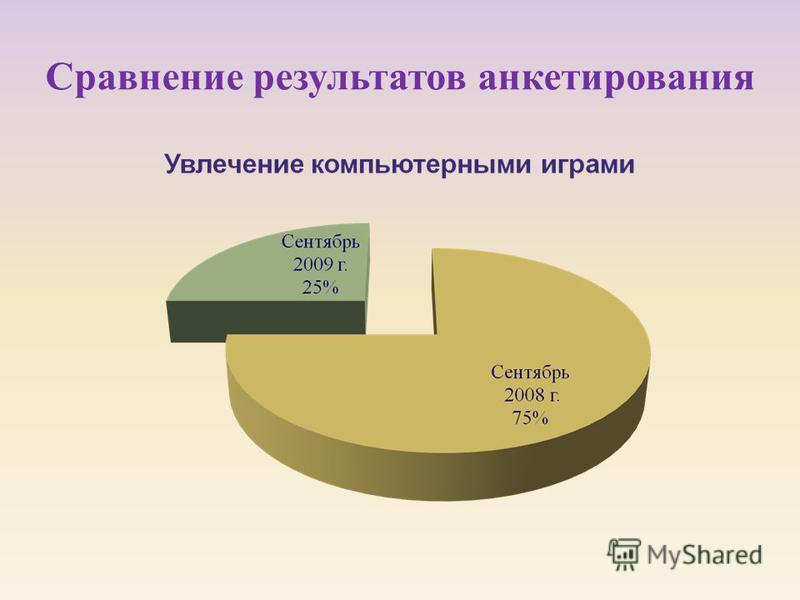 Сравнение результатов анкетирования