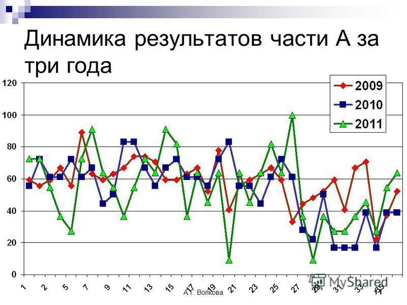 А.Г. Волкова 11 Динамика результатов части А за три года