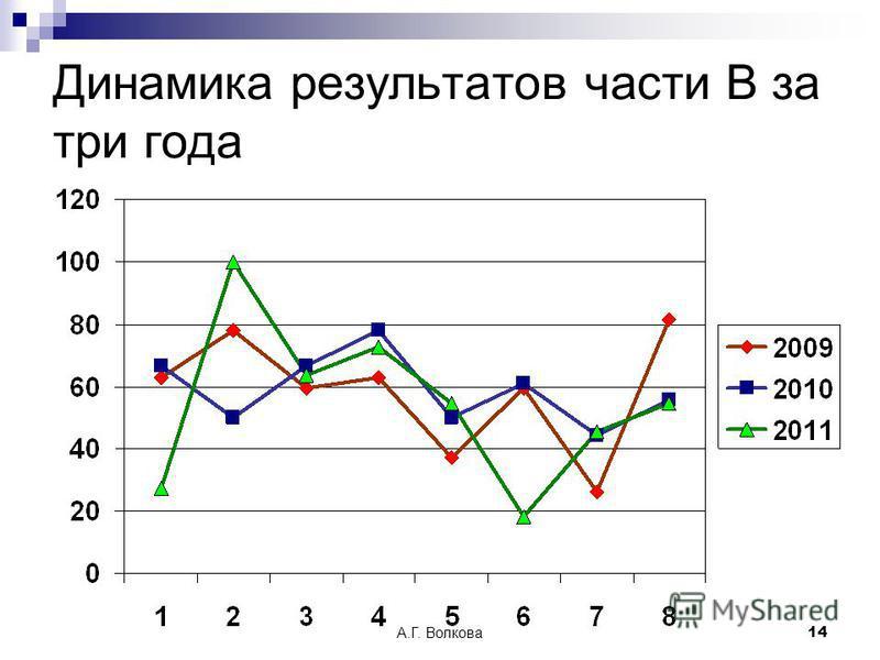 А.Г. Волкова 14 Динамика результатов части В за три года