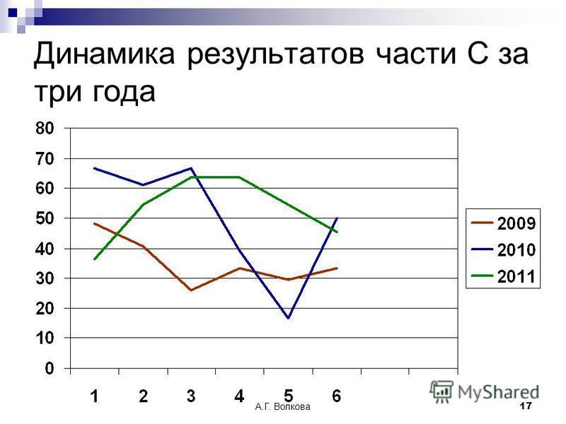 А.Г. Волкова 17 Динамика результатов части С за три года