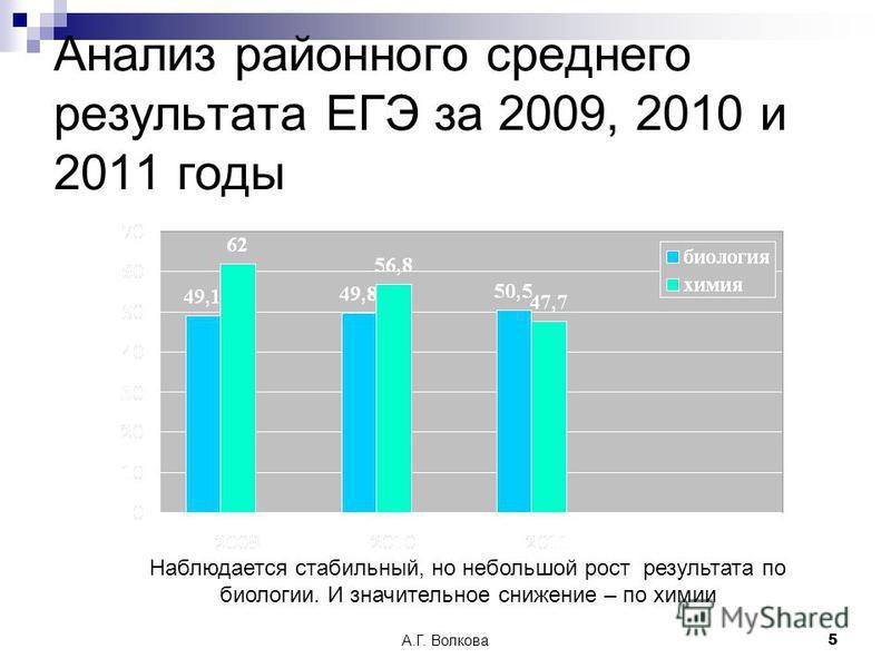 А.Г. Волкова 5 Анализ районного среднего результата ЕГЭ за 2009, 2010 и 2011 годы Наблюдается стабильный, но небольшой рост результата по биологии. И значительное снижение – по химии
