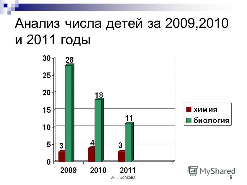 А.Г. Волкова 6 Анализ числа детей за 2009,2010 и 2011 годы