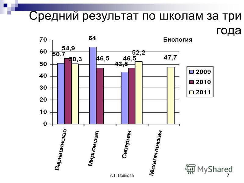 А.Г. Волкова 7 Биология Средний результат по школам за три года