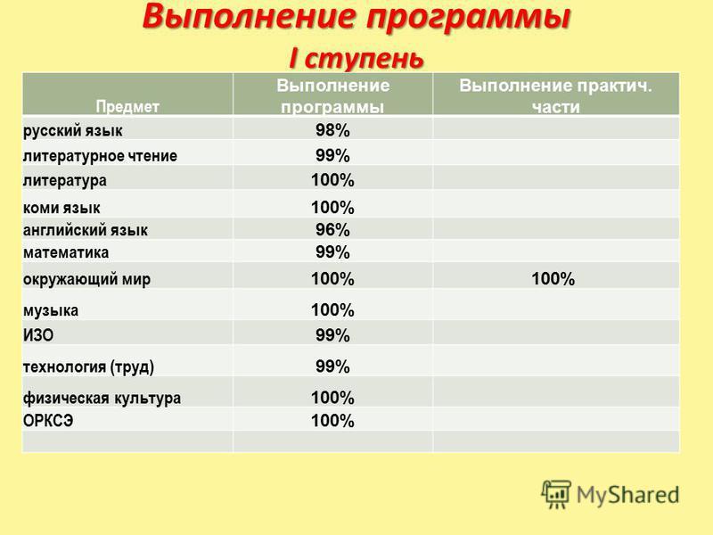 Выполнение программы I ступень Предмет Выполнение программы Выполнение практич. части русский язык 98% литературное чтение 99% литература 100% коми язык 100% английский язык 96% математика 99% окружающий мир 100% музыка 100% ИЗО 99% технология (труд)