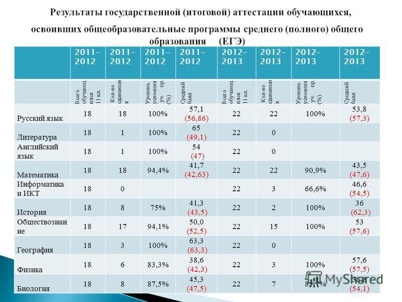 2011- 2012 2012- 2013 Всего обучающихся 11 кл. Кол-во сдававши х Уровень усвоения уч. пр. (%) Средний балл Всего обучающихся 11 кл. Кол-во сдававши х Уровень усвоения уч. пр. (%) Средний балл Русский язык 18 100% 57,1 (56,86) 22 100% 53,8 (57,3) Лите