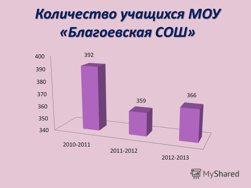 Количество учащихся МОУ «Благоевская СОШ»