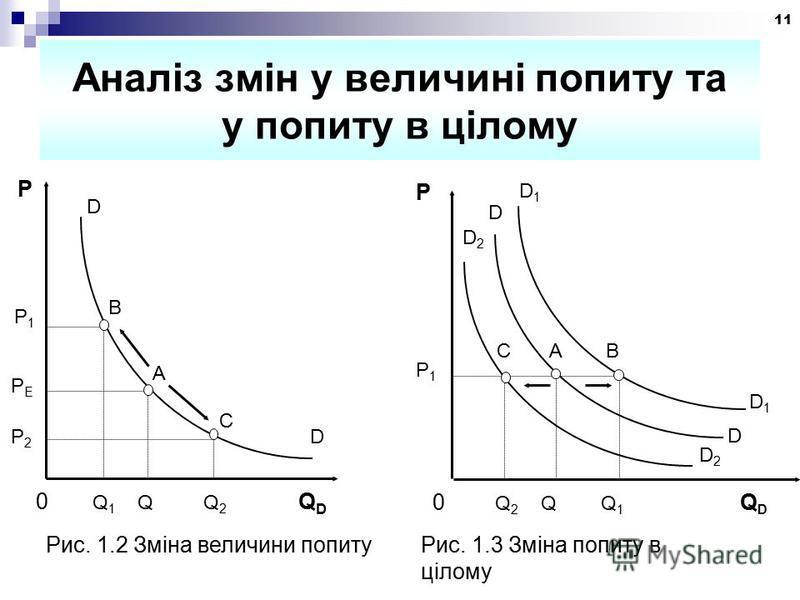 11 Аналіз змін у величині попиту та у попиту в цілому Рис. 1.2 Зміна величини попитуРис. 1.3 Зміна попиту в цілому P P1P1 C A B D1D1 0 Q 2 Q Q 1 Q D D1D1 D D D2D2 D2D2 0 Q 1 Q Q 2 Q D P1P1 C A B D P D PЕPЕ P2P2