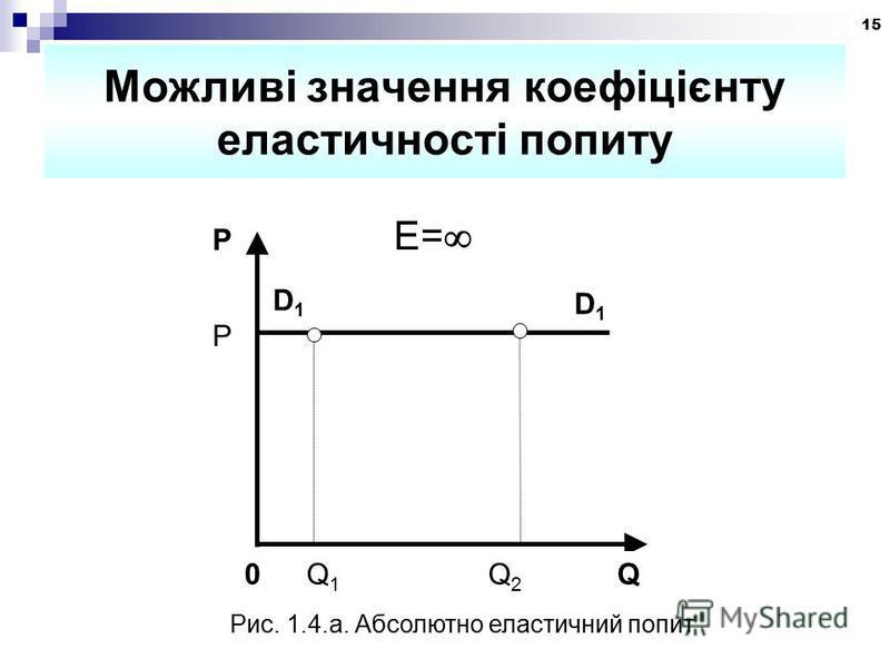 15 Можливі значення коефіцієнту еластичності попиту P D1D1 D1D1 0 Q 1 Q 2 Q P E= Рис. 1.4.а. Абсолютно еластичний попит