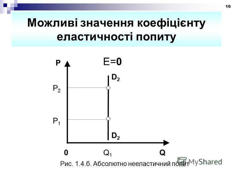 16 Можливі значення коефіцієнту еластичності попиту P D2D2 D2D2 0 Q 1 Q P2P2 E=0 Рис. 1.4.б. Абсолютно нееластичний попит P1P1