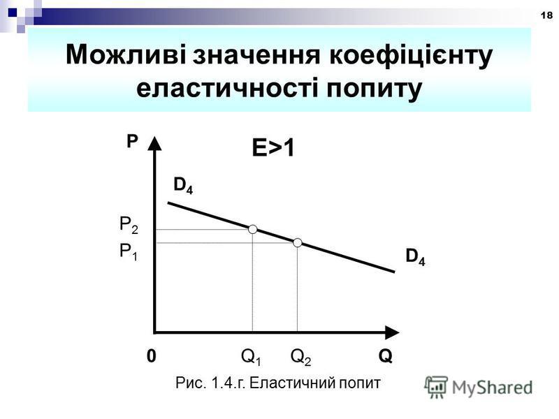 18 Можливі значення коефіцієнту еластичності попиту P D4D4 D4D4 0 Q 1 Q 2 Q P2P2 E>1 Рис. 1.4.г. Еластичний попит P1P1