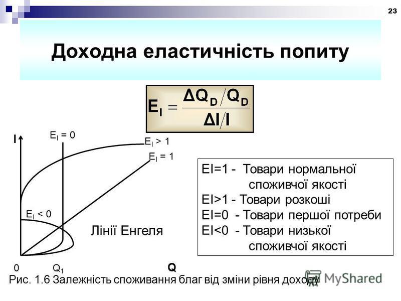 23 Доходна еластичність попиту 0 Q 1 Q E І < 0 E І = 1 E І = 0 І E І > 1 Лінії Енгеля ЕІ=1 - Товари нормальної споживчої якості ЕІ>1 - Товари розкоші ЕІ=0 - Товари першої потреби ЕІ<0 - Товари низької споживчої якості Рис. 1.6 Залежність споживання б