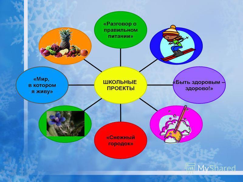 ЗАДАНИЕ: 1. Предложите тему для одного из типов проектов 2. Определите проблему, сформулируйте цели и задачи проекта 3. Определите необходимые источники информации 4. Определите требования к результату проекта !