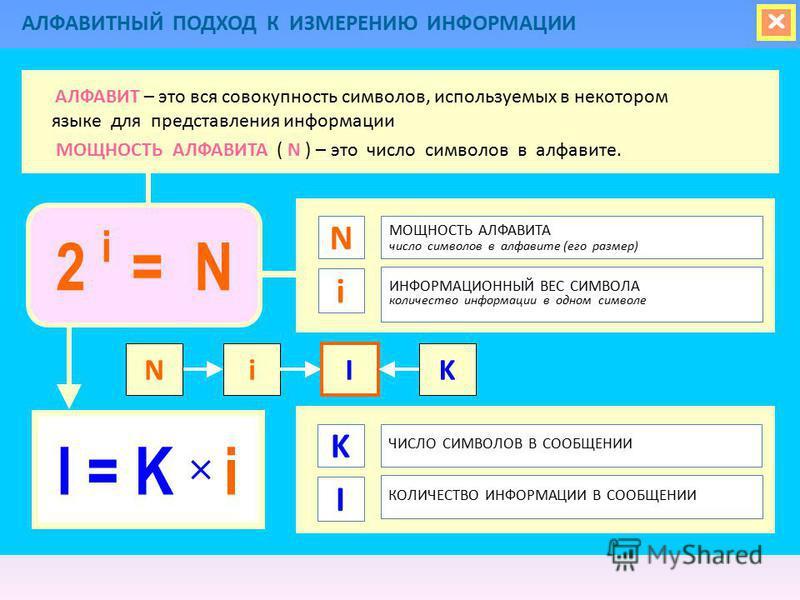 АЛФАВИТНЫЙ ПОДХОД К ИЗМЕРЕНИЮ ИНФОРМАЦИИ МОЩНОСТЬ АЛФАВИТА число символов в алфавите (его размер) N ИНФОРМАЦИОННЫЙ ВЕС СИМВОЛА количество информации в одном символе I = K i i АЛФАВИТ – это вся совокупность символов, используемых в некотором языке для