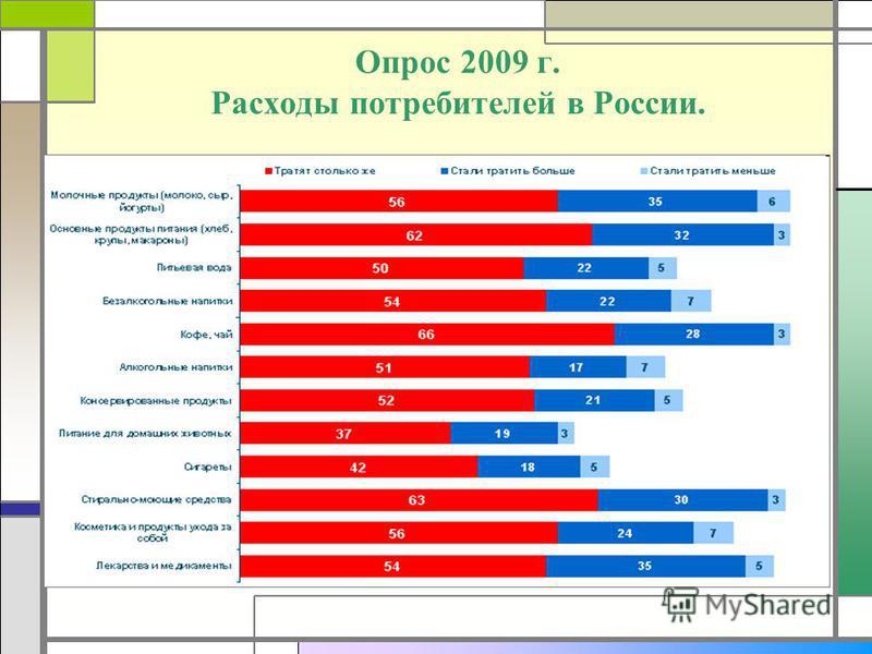 Опрос 2009 г. Расходы потребителей в России.