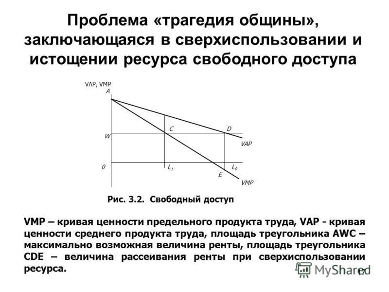 17 Проблема «трагедия общины», заключающаяся в сверхиспользовании и истощении ресурса свободного доступа VAP, VMP A C D W VAP 0 L 1 L 0 Е VMP Рис. 3.2. Свободный доступ VMP – кривая ценности предельного продукта труда, VAP - кривая ценности среднего